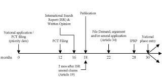 PCT timeline