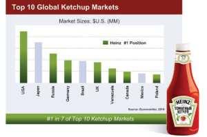 14-global-ketchup.w529.h352.2x