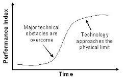 technology evolves