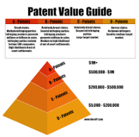 patent-value